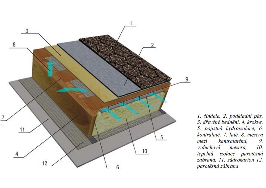 Odvětrání střechy – Jak položit střešní šindel