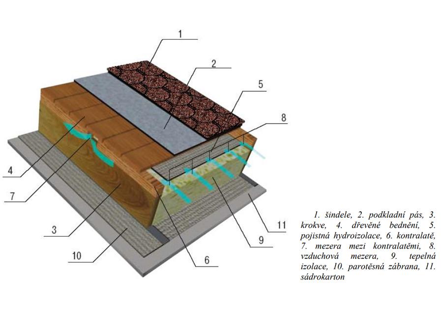 Větrání střechy – Jak položit střešní šindel